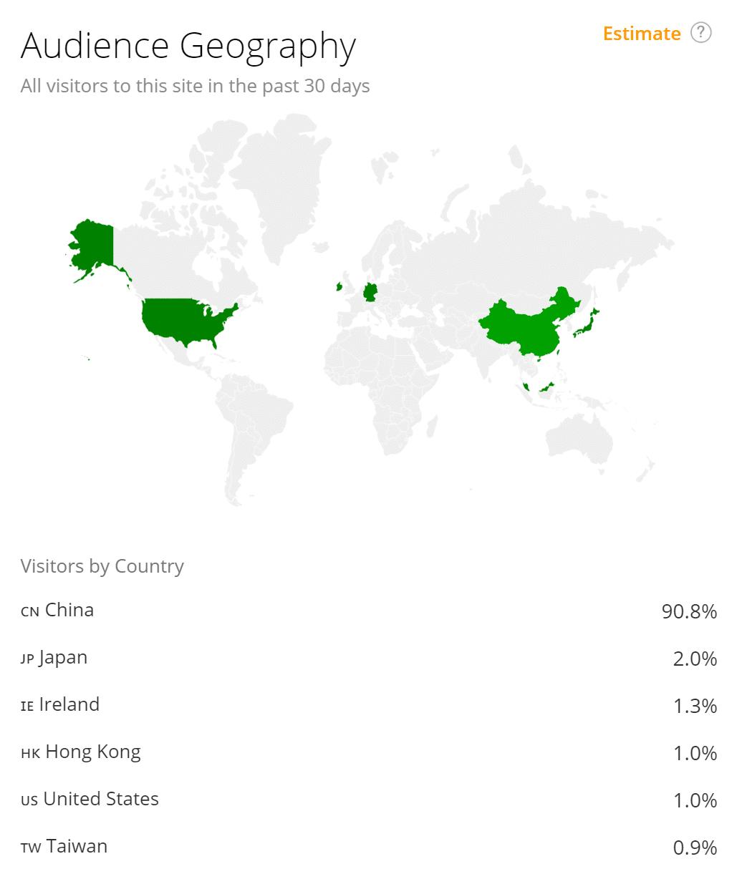 Distribución de contenido - Geografía de la audiencia de Douban