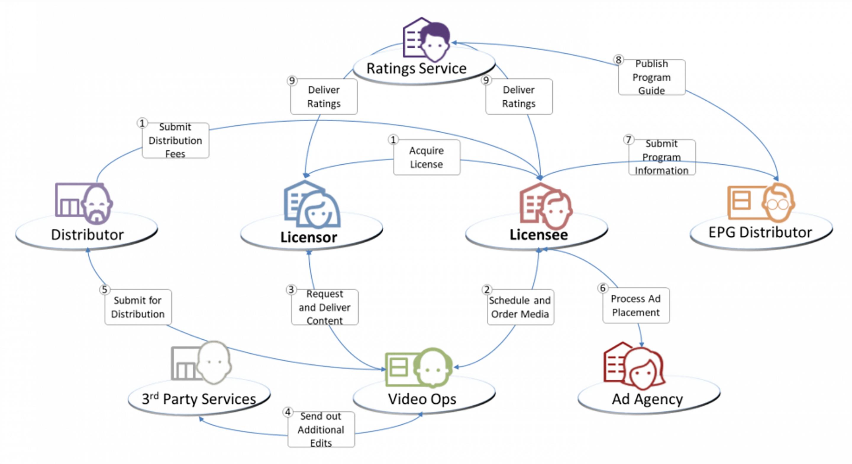 Esquema EIDR - Por qué EIDR - Registrar títulos en EIDR
